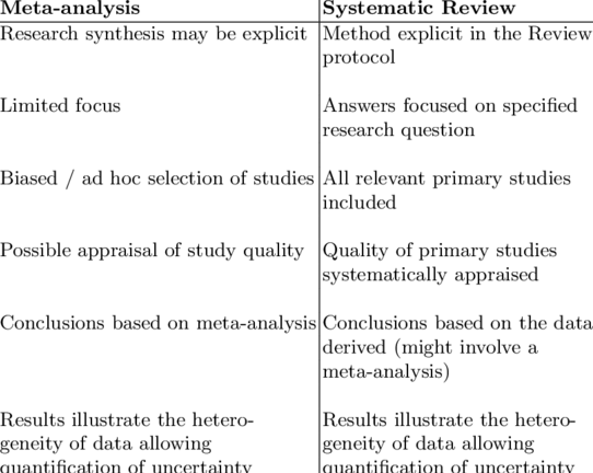 meta analysis vs systematic review